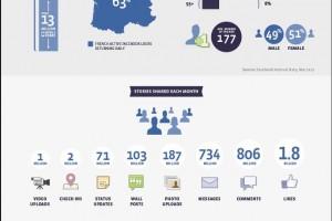 Facebook infographie etude